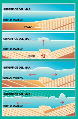 ¿cómo se produce un tsunami, (3)