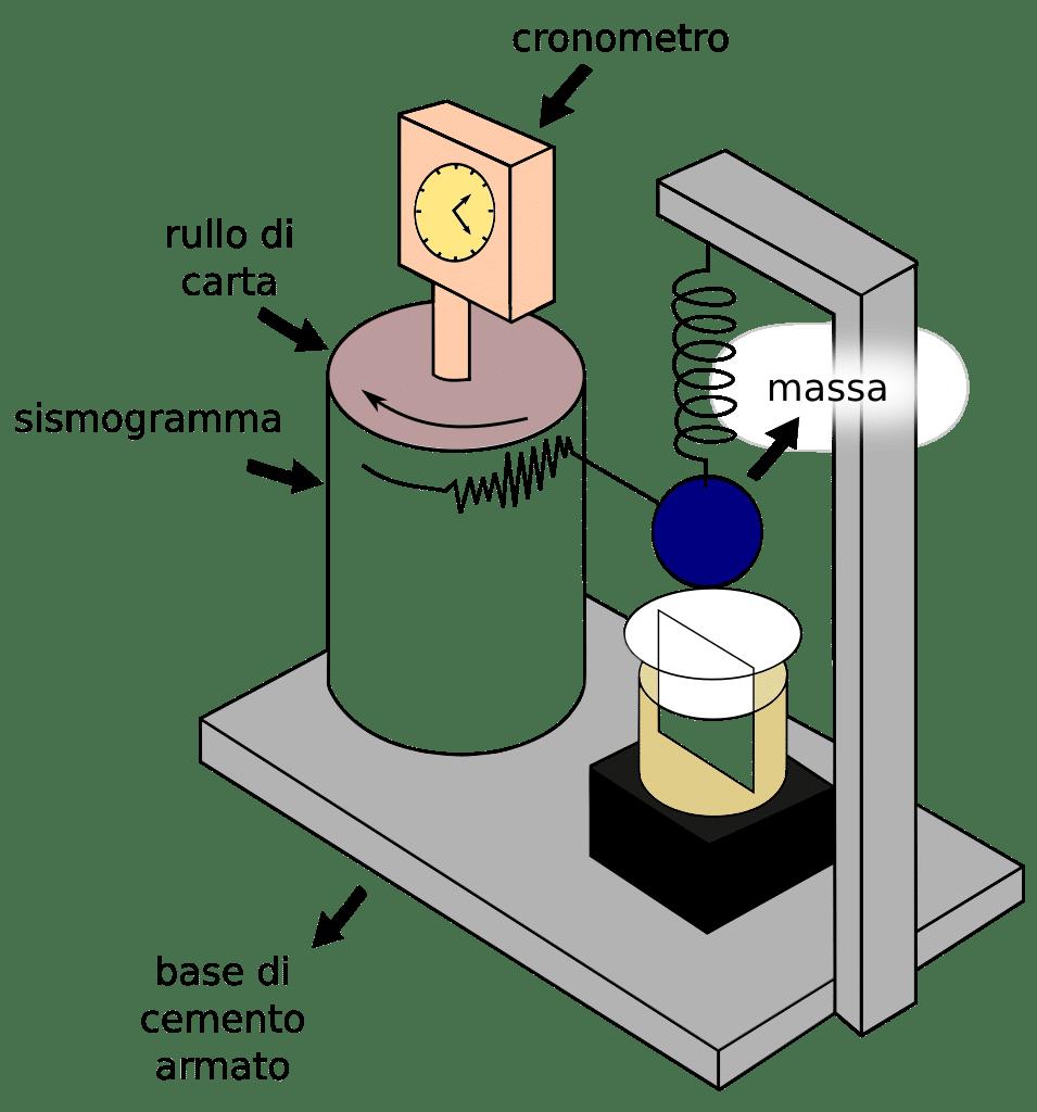 Sismógrafo 2