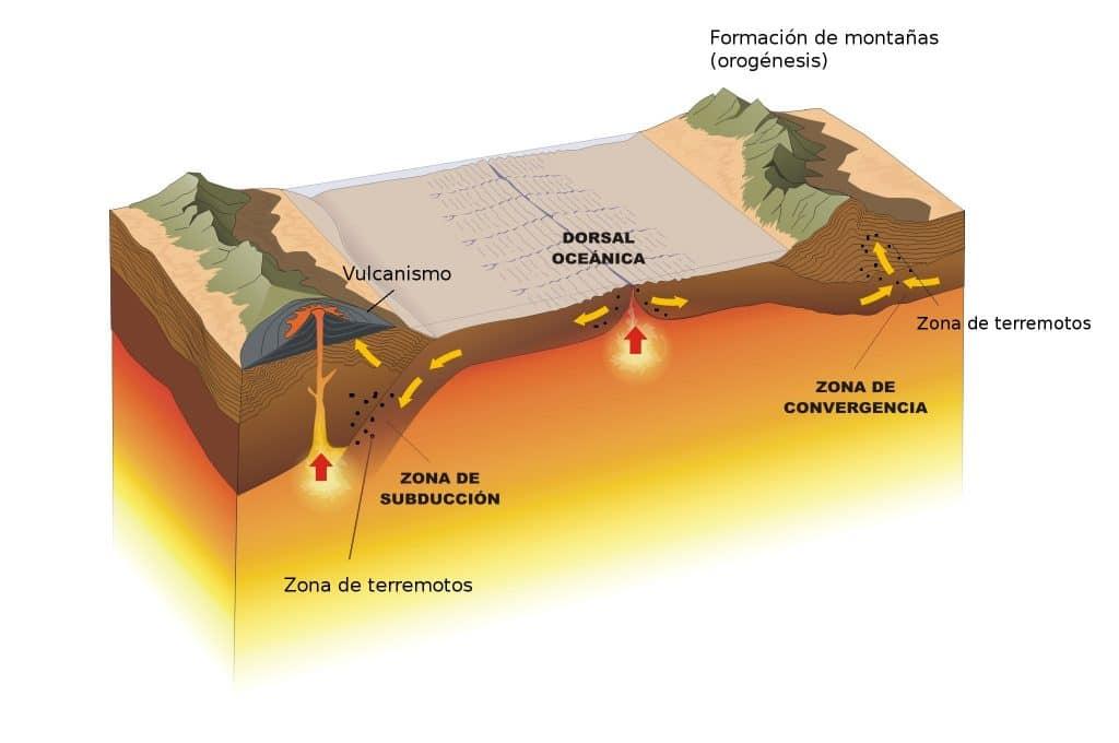 sismos tectonicos