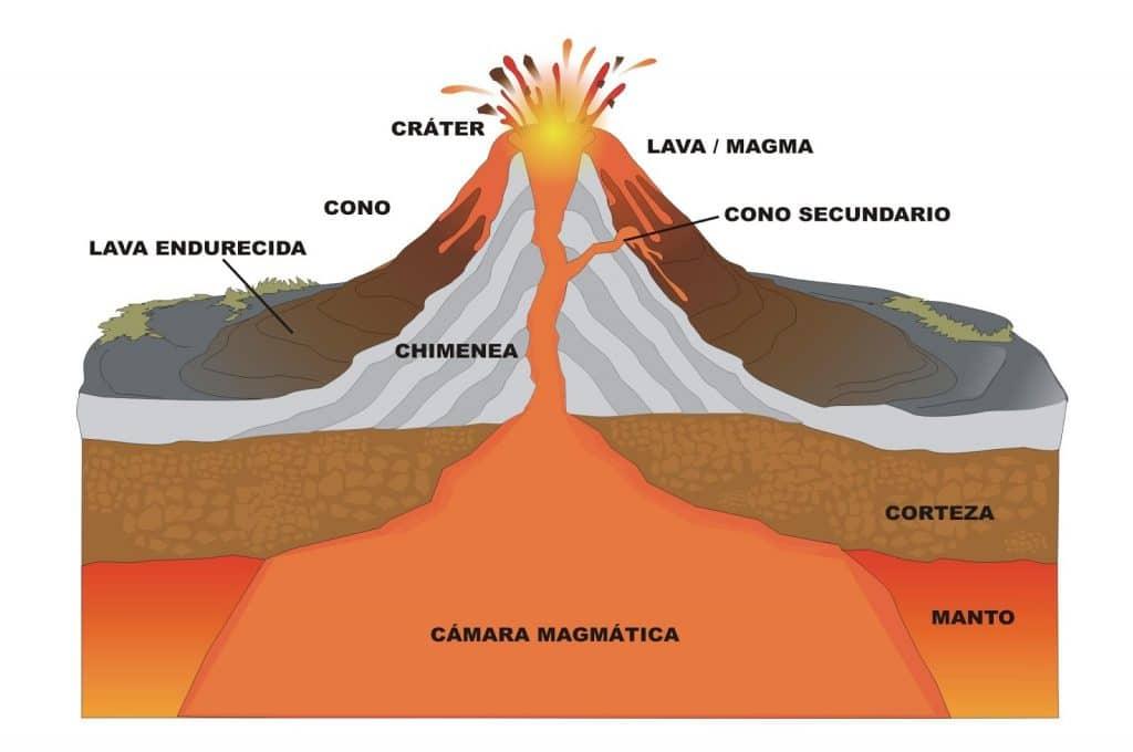 sismos tectónicos