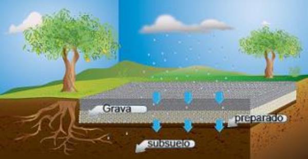 permeabilidad del suelo